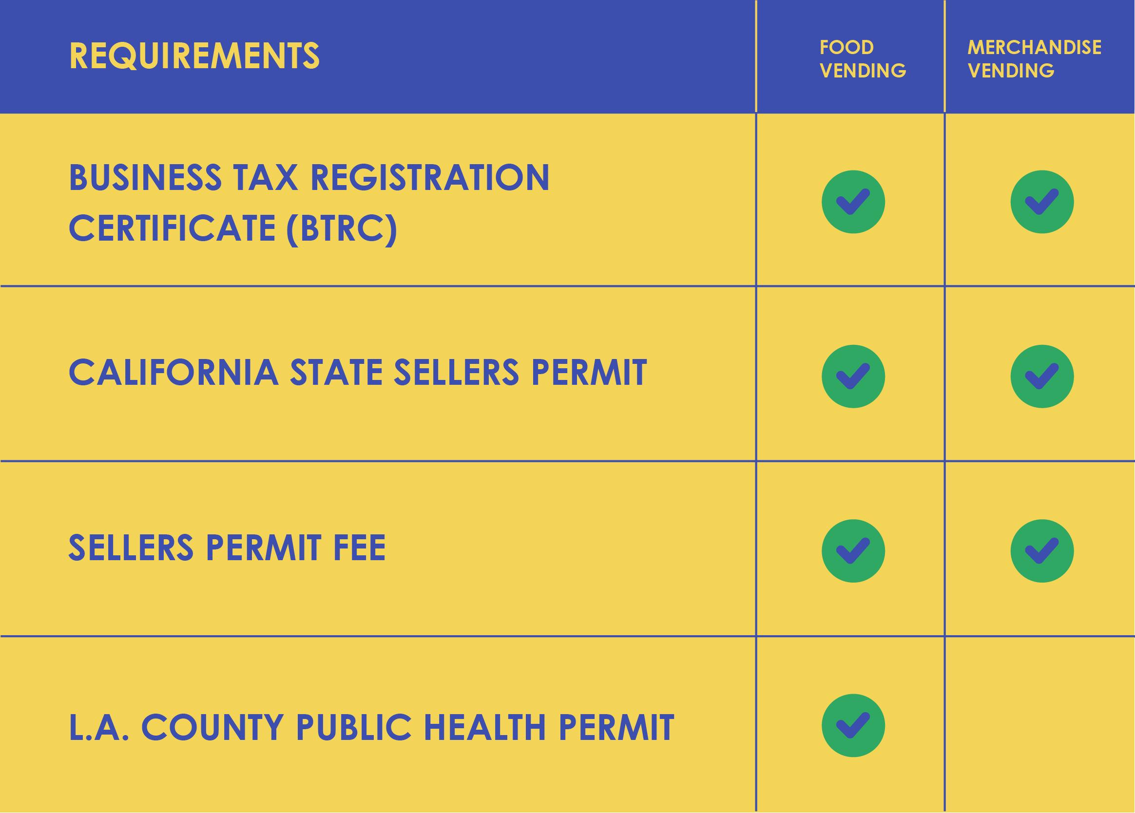 Vending Permit Checklist