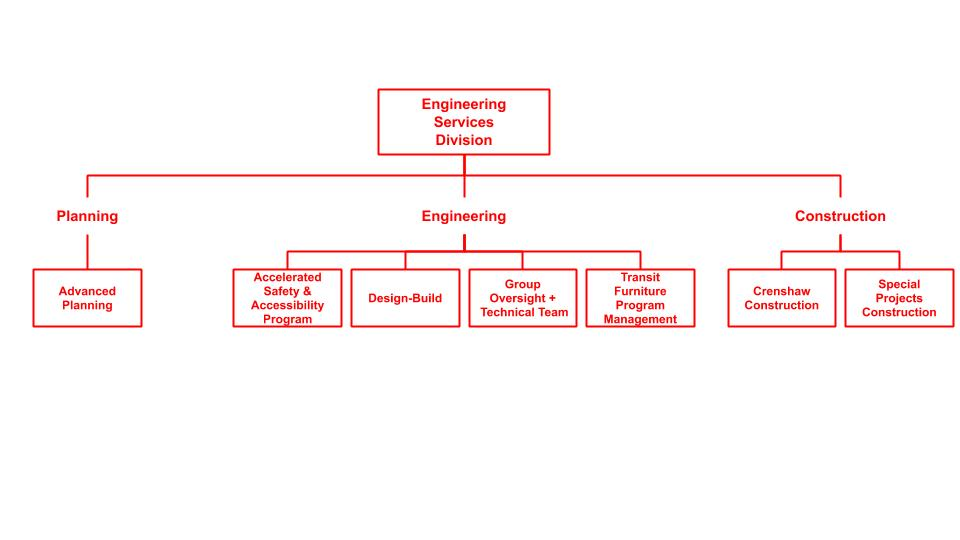 Engineering Organization Chart