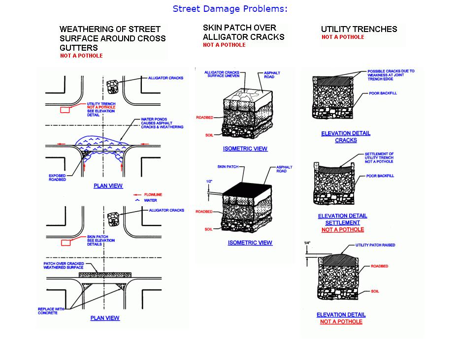 Pothole Info